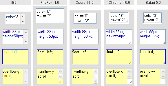 screenshot: form element textarea in different browsers